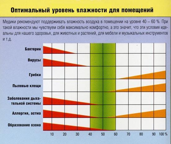 http://www.goodteplo.ru/uploads/diff/045_menu7_optim_urov_vlazhn.jpg