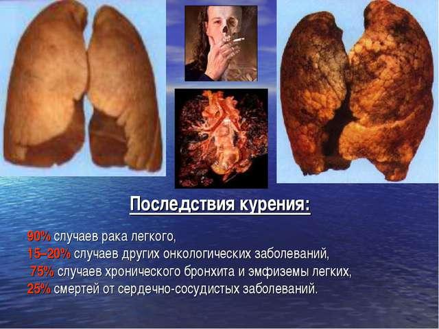 90% случаев рака легкого, 15–20% случаев других онкологических заболеваний, 7...