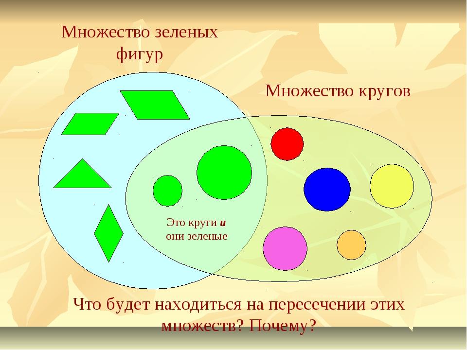 Множество зеленых фигур Множество кругов Что будет находиться на пересечении...