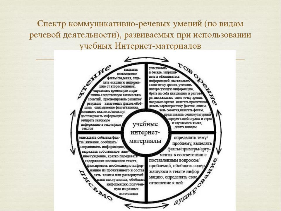 Cпектр коммуникативно-речевых умений (по видам речевой деятельности), развив...