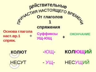 От глаголов 1 спряжения Основа глагола наст.вр.1 спряж. Суффиксы УЩ-ЮЩ ОКОНЧ
