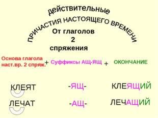 От глаголов 2 спряжения Основа глагола наст.вр. 2 спряж. Суффиксы АЩ-ЯЩ ОКОН