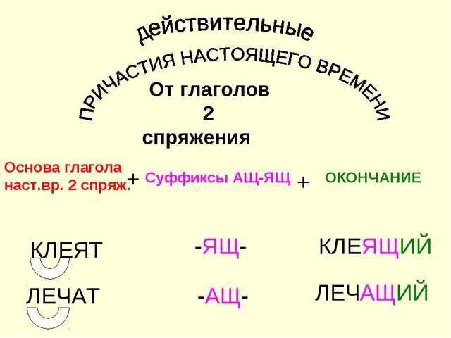 От глаголов 2 спряжения Основа глагола наст.вр. 2 спряж. Суффиксы АЩ-ЯЩ ОКОН...