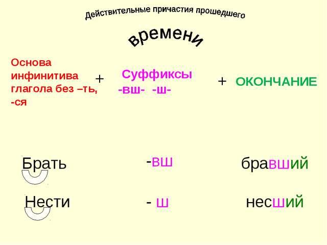 Основа инфинитива глагола без –ть, -ся Суффиксы -вш- -ш- ОКОНЧАНИЕ + + Брать...