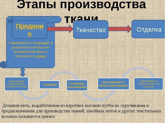 Этапы производства ткани Совокупность операций, в результате которых из волок...