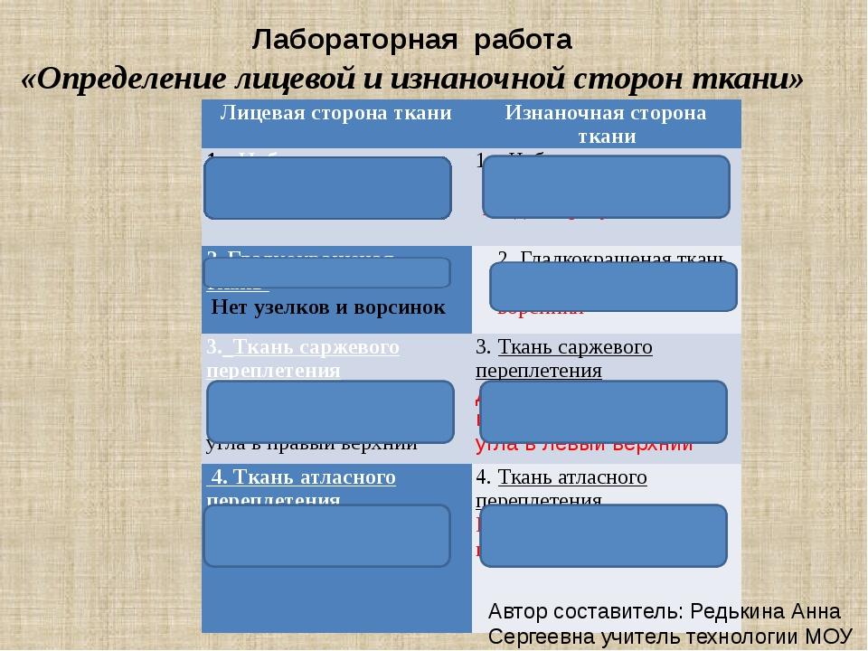 Лабораторная работа «Определение лицевой и изнаночной сторон ткани» Автор сос...