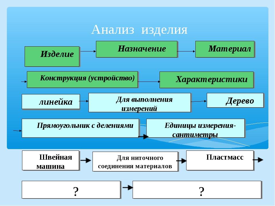 Анализ изделия Изделие Единицы измерения-сантиметры Швейная машина Для ниточн...