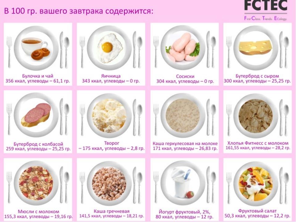 Правила завтрака для похудения