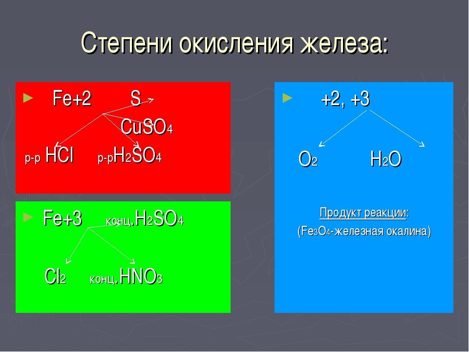 Степени окисления железа: Fe+2 S CuSO4 р-р HCl р-рH2SO4 Fe+3 конц.H2SO4 Cl2 к...