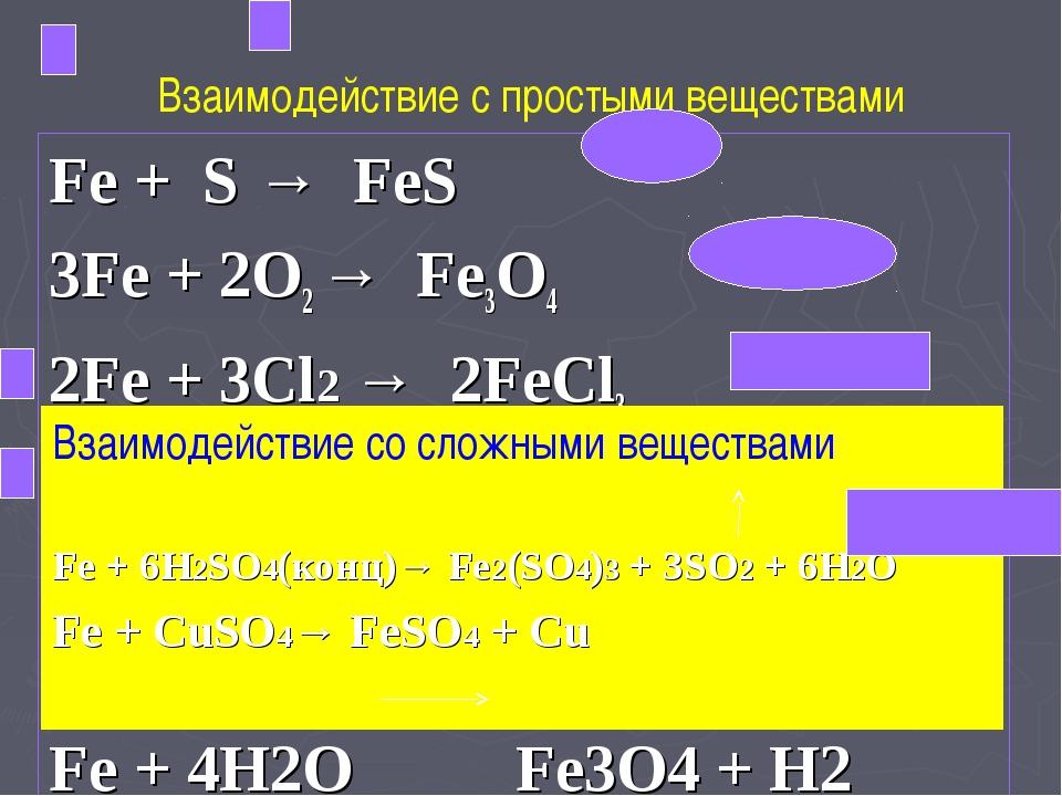 Взаимодействие с простыми веществами Fe + S → FeS 3Fe + 2O2 → Fe3O4 2Fe + 3Cl...