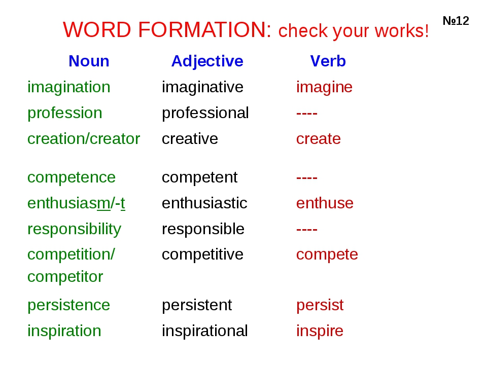 WORD FORMATION: check your works! №12 Noun	 Adjective 	 Verb imagination	ima...