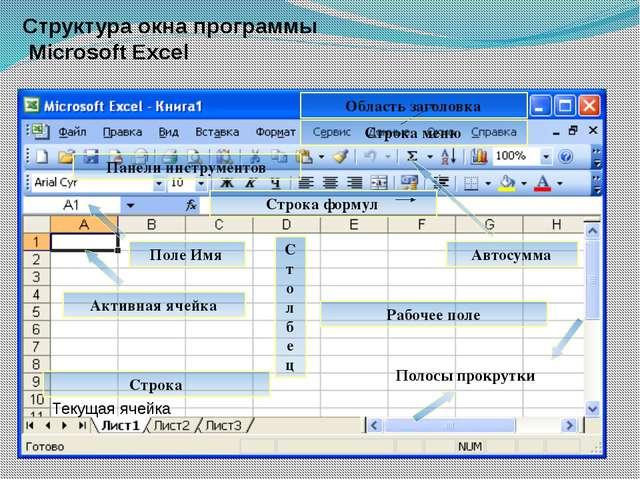 Структура окна программы Microsoft Excel Полосы прокрутки Текущая ячейка Обла...