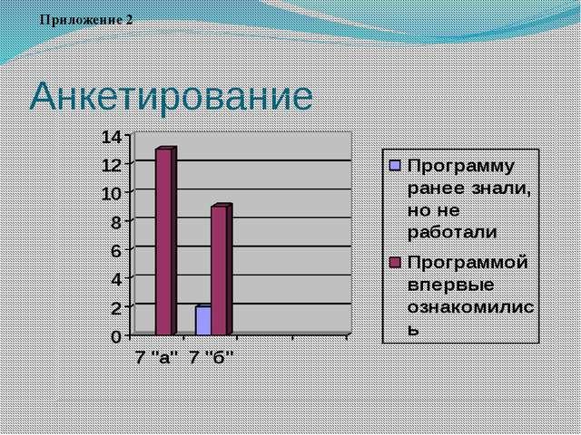 Анкетирование Приложение 2
