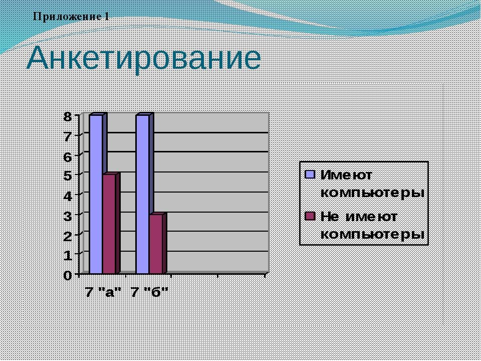 Анкетирование Приложение 1