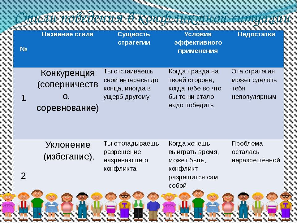 Стили поведения в конфликтной ситуации № Название стиля Сущность стратегии Ус...