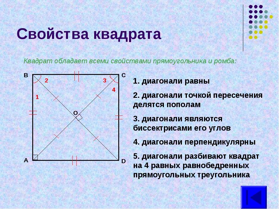 Свойства квадрата Квадрат обладает всеми свойствами прямоугольника и ромба: 1...