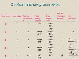 Свойства многоугольников Число сторон Число вершин Сколько треугольников С