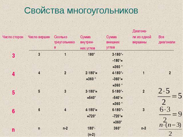 Свойства многоугольников Число сторон Число вершин Сколько треугольников С...