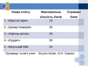 Назва іспиту Максимальна кількість балів Отримані бали 1. «Вірю-не вірю» 1б 2