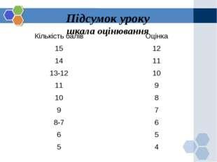 Підсумок уроку шкала оцінювання Кількість балів Оцінка 15 12 14 11 13-12 10