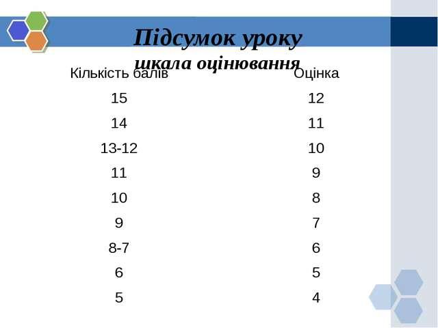 Підсумок уроку шкала оцінювання Кількість балів Оцінка 15 12 14 11 13-12 10...