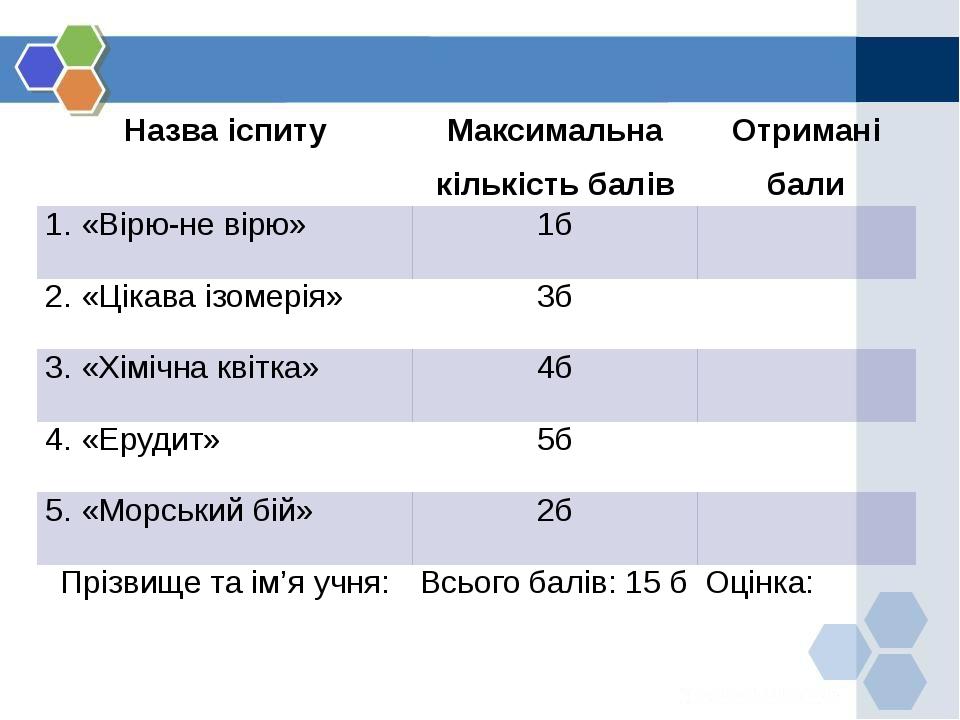 Назва іспиту Максимальна кількість балів Отримані бали 1. «Вірю-не вірю» 1б 2...