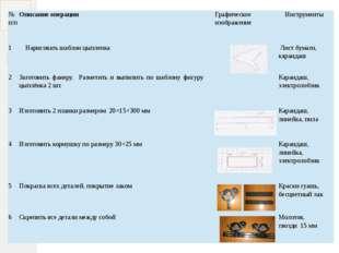 №п/п Описание операции Графическое изображение Инструменты 1 Нарисовать шабло