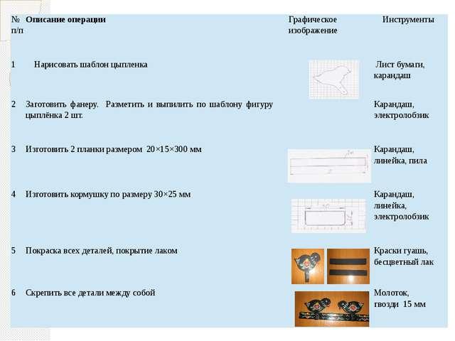 №п/п Описание операции Графическое изображение Инструменты 1 Нарисовать шабло...