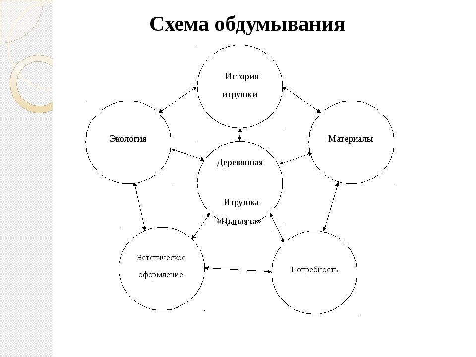 слайда 4 Схема обдумывания