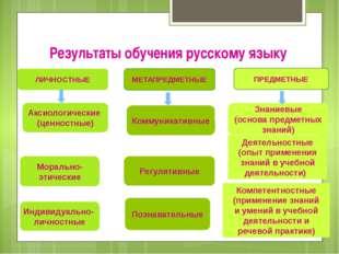 Результаты обучения русскому языку ЛИЧНОСТНЫЕ МЕТАПРЕДМЕТНЫЕ ПРЕДМЕТНЫЕ Акси