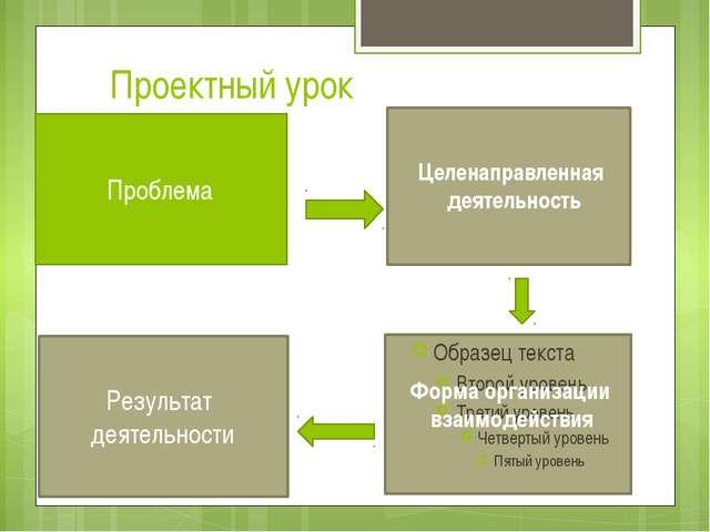 Проектный урок Проблема Целенаправленная деятельность Форма организации взаим...