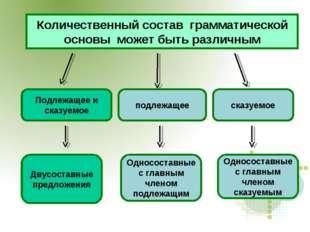 Количественный состав грамматической основы может быть различным Подлежащее и