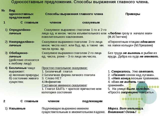 Односоставные предложения. Способы выражения главного члена. № Вид однососта...