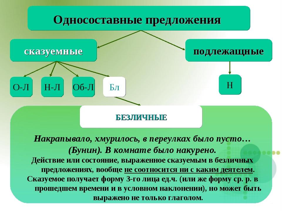 Бл Односоставные предложения сказуемные подлежащные Н О-Л Н-Л Об-Л Накрапывал...