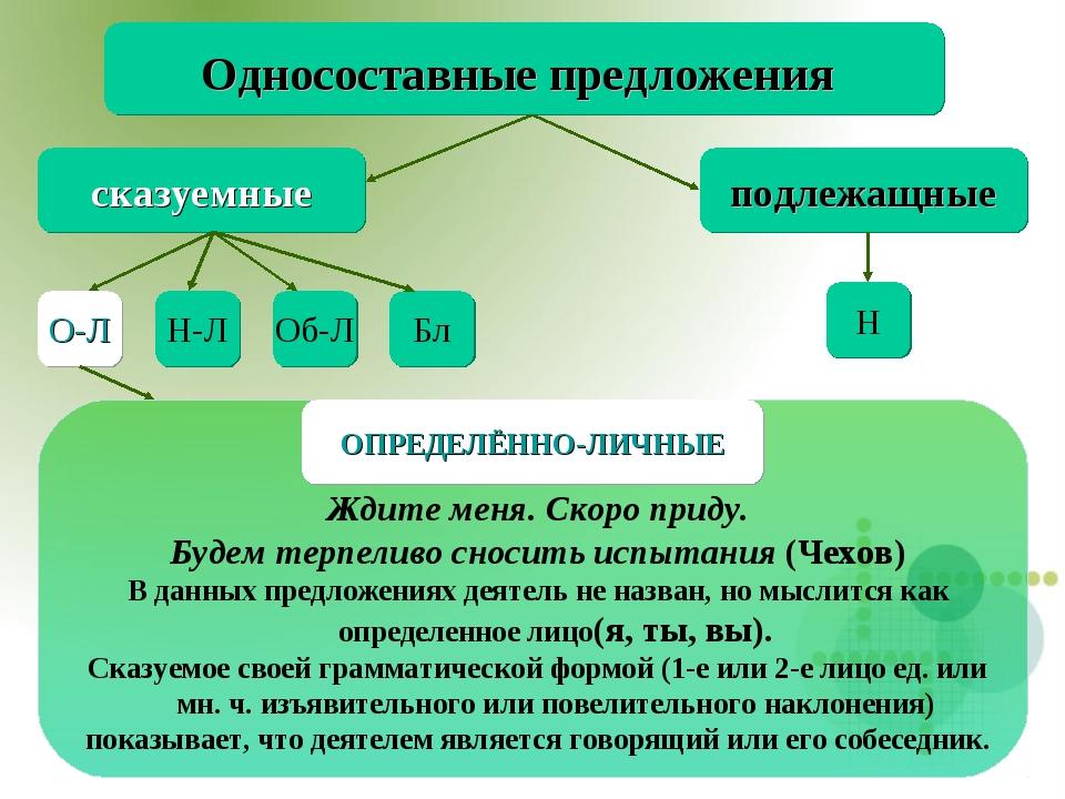 Односоставные предложения сказуемные подлежащные Н О-Л Н-Л Об-Л Бл Ждите меня...