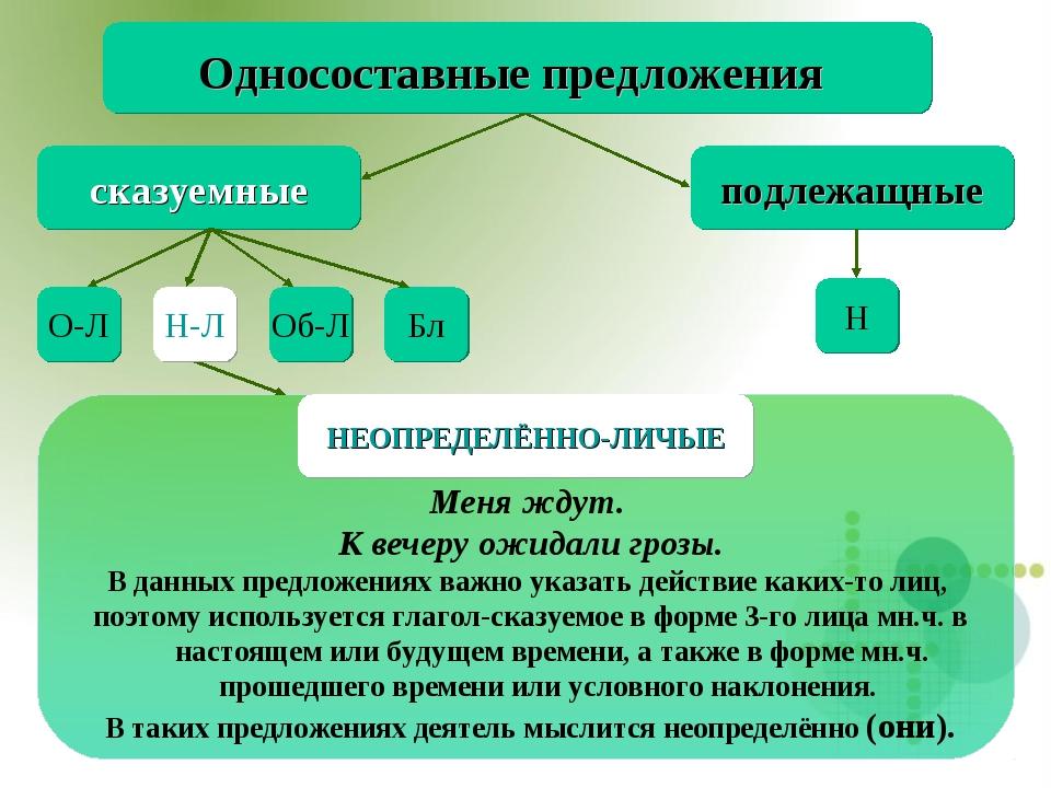 Н-Л Односоставные предложения сказуемные подлежащные Н О-Л Об-Л Бл Меня ждут....