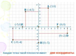 1 2 3 4 5 6 7 8 -8 -7 -6 -5 -4 -3 -2 -1 1 2 3 4 5 6 -6 -5 -4 -3 -2 -1 -7 0 Х