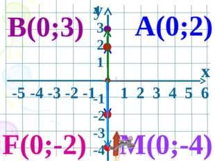 y x -5 -4 -3 -2 -1 1 2 3 4 5 6 4 3 2 1 -1 -2 -3 -4 А(0;2) В(0;3) M(0;-4) F(0;