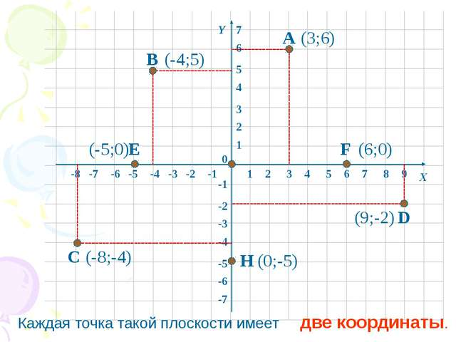 1 2 3 4 5 6 7 8 -8 -7 -6 -5 -4 -3 -2 -1 1 2 3 4 5 6 -6 -5 -4 -3 -2 -1 -7 0 Х...