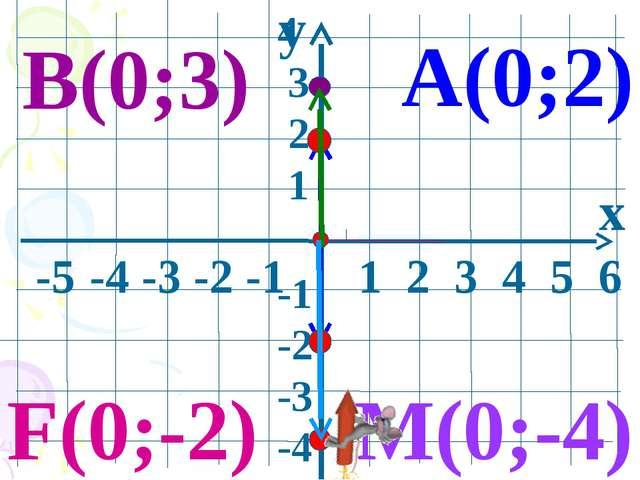 y x -5 -4 -3 -2 -1 1 2 3 4 5 6 4 3 2 1 -1 -2 -3 -4 А(0;2) В(0;3) M(0;-4) F(0;...