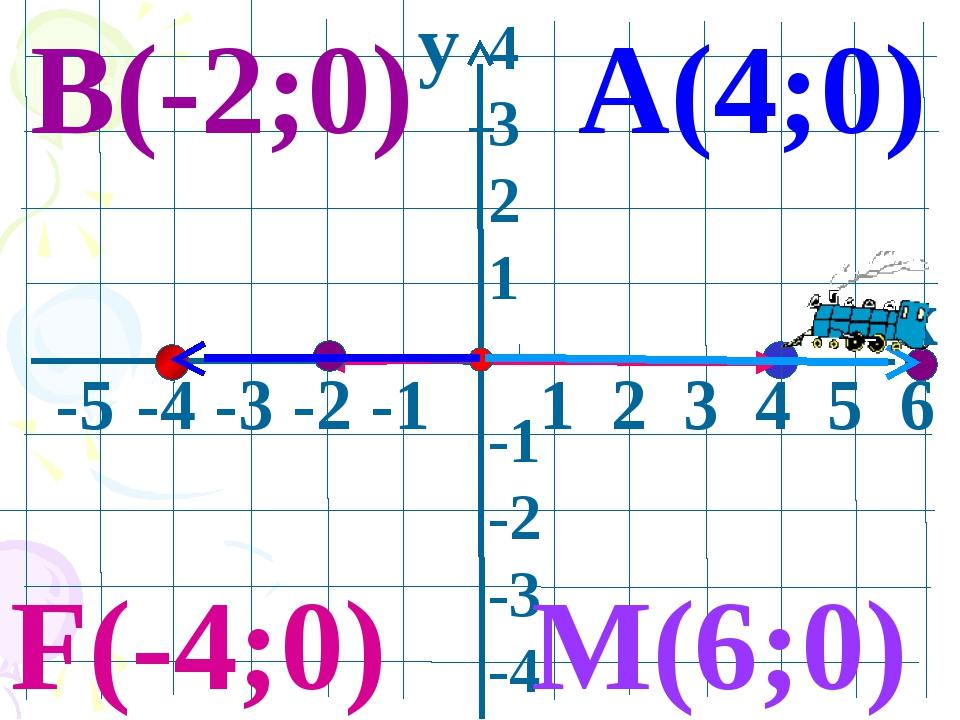 y x -5 -4 -3 -2 -1 1 2 3 4 5 6 4 3 2 1 -1 -2 -3 -4 А(4;0) В(-2;0) M(6;0) F(-...