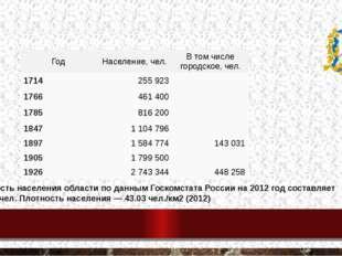 Население Нижегородской губернии Численность населения области по данным Госк