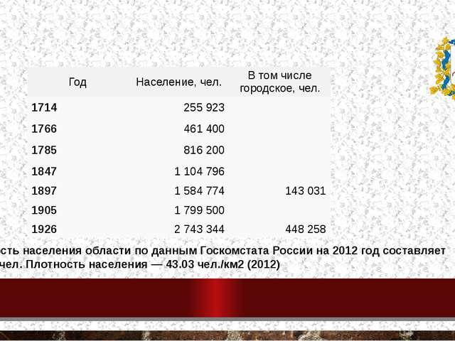 Население Нижегородской губернии Численность населения области по данным Госк...