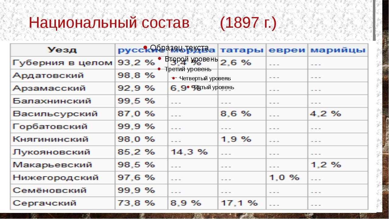 Национальный состав (1897 г.)
