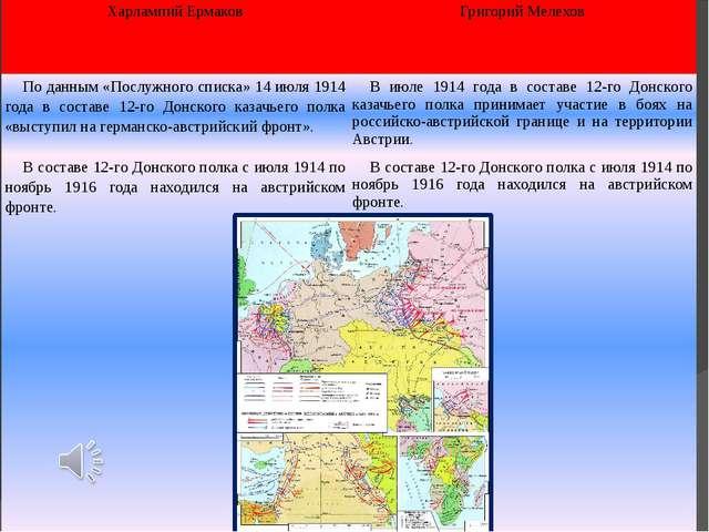 Харлампий Ермаков Григорий Мелехов По данным «Послужного списка» 14 июля 191...
