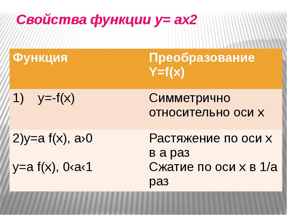 Свойства функции y= ax2 Функция ПреобразованиеY=f(x) 1) y=-f(x) Симметрично о...