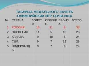 ТАБЛИЦА МЕДАЛЬНОГО ЗАЧЕТА ОЛИМПИЙСКИХ ИГР СОЧИ-2014 № СТРАНА ЗОЛОТО СЕРЕБРО Б