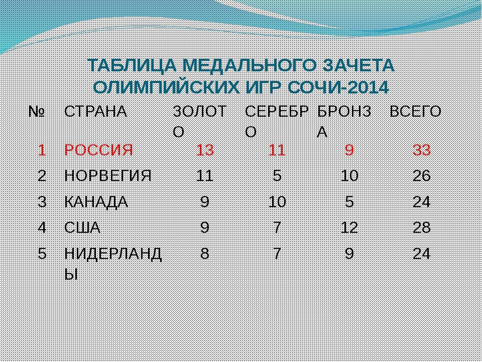 ТАБЛИЦА МЕДАЛЬНОГО ЗАЧЕТА ОЛИМПИЙСКИХ ИГР СОЧИ-2014 № СТРАНА ЗОЛОТО СЕРЕБРО Б...