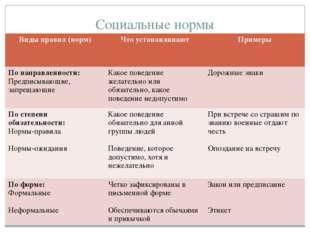 Социальные нормы Виды правил (норм) Чтоустанавливают Примеры По направленност