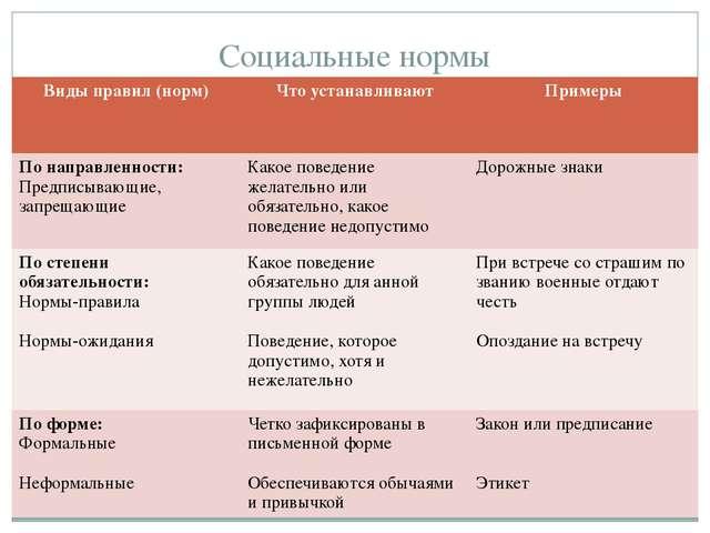 Социальные нормы Виды правил (норм) Чтоустанавливают Примеры По направленност...